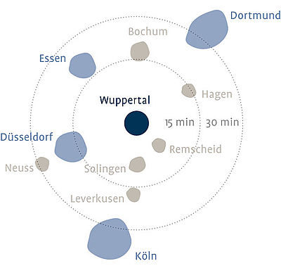 Wuppertals distance to other cities in NRW.